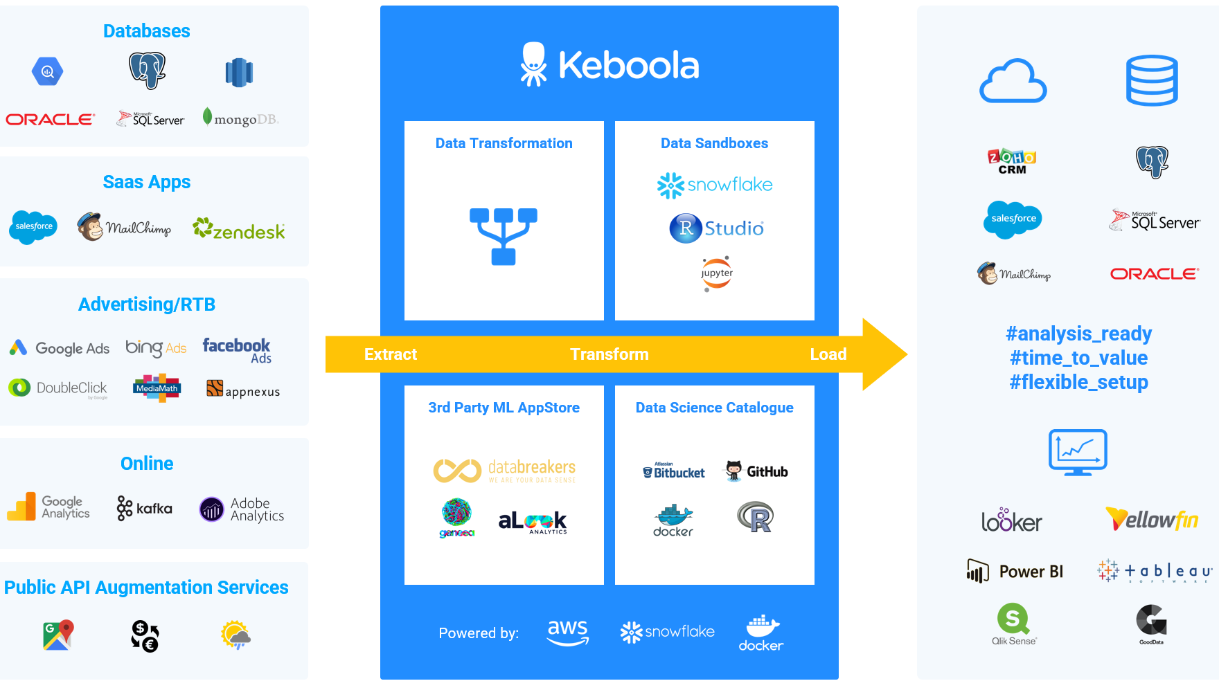 Keboola data integration