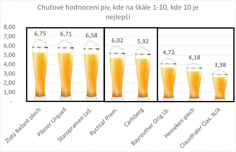 Slepý test piva 2018 - Hlavní hodnocení