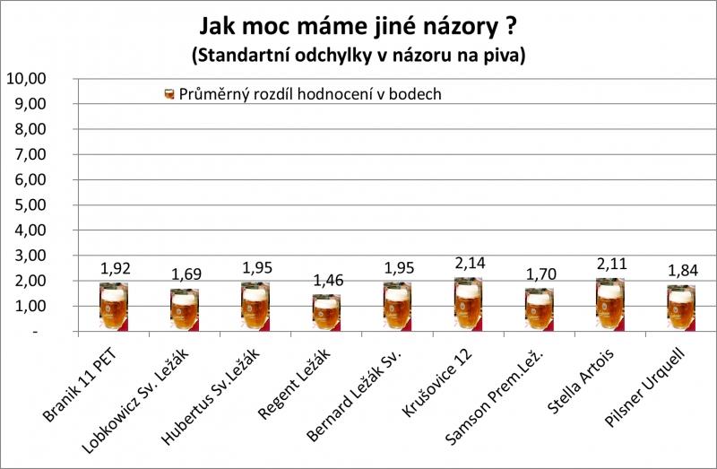 pivp, nazory, slepý test piva
