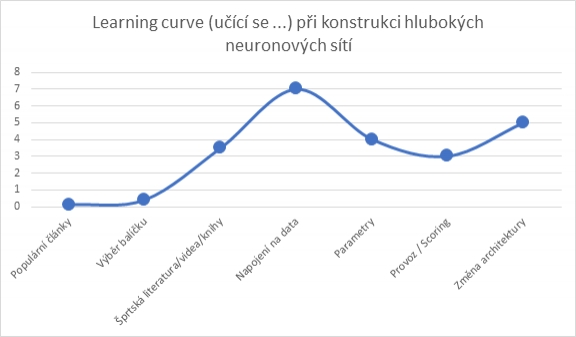 Deep learning learning curve