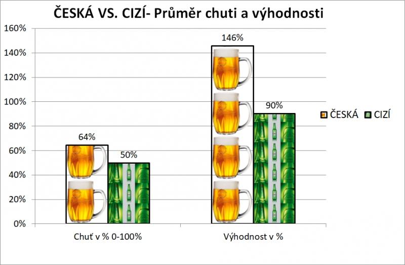 České versus globální pivo - sumární výsledky