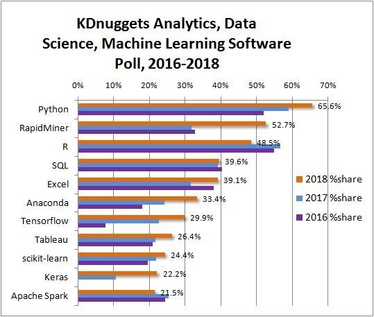 KDnuggets - 3 roky používání analytického software pro data mining, machine learning aanalytiku
