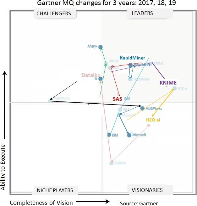 Gartner magic quadrant , grafika KDnuggets, vývoj magického kvadrantu za 3 roky
